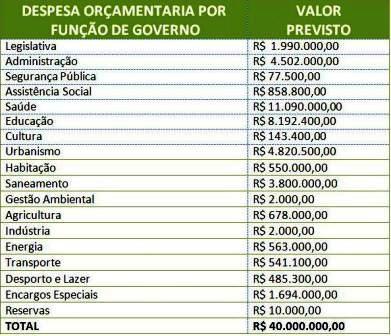 tabela_orçamento2015