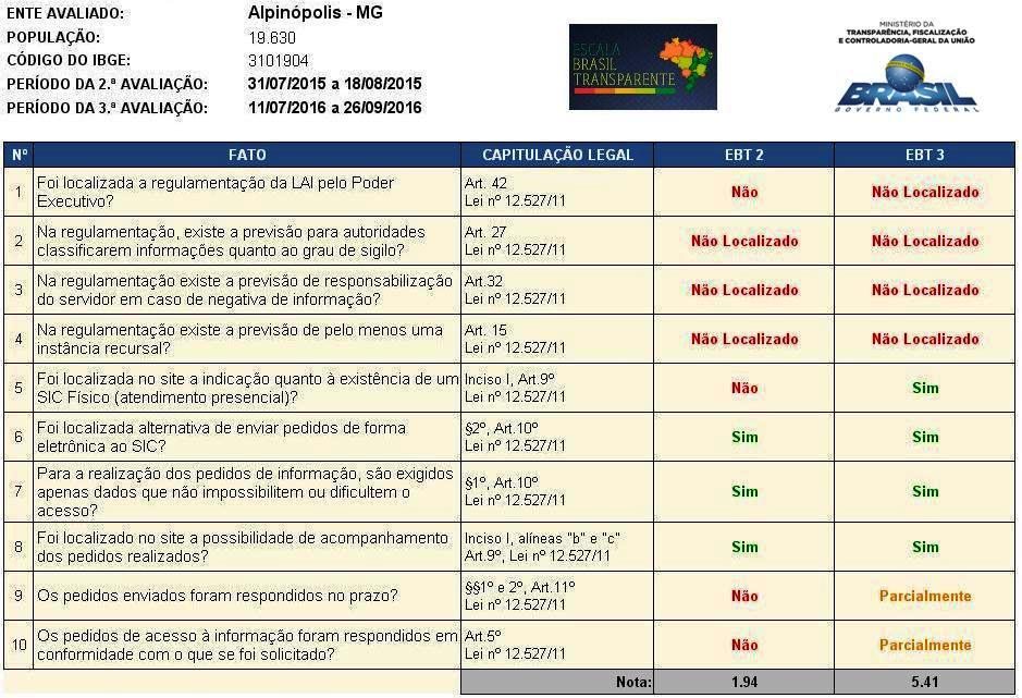 Ficha Técnica - Escala Brasil Transparente