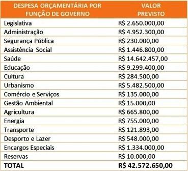 quadro_despesas_função_governo_2018